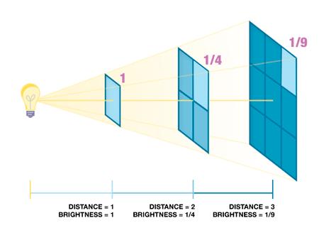 Inverse Square Law Graphic